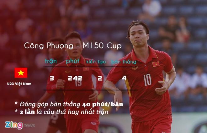 HLV Le Thuy Hai: Cong Phuong hay nhat U23 Viet Nam hom nay hinh anh 1