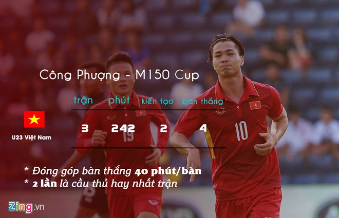 U23 Viet Nam vs Ulsan: Cong Phuong tiep tuc xe luoi nguoi Han? hinh anh 2