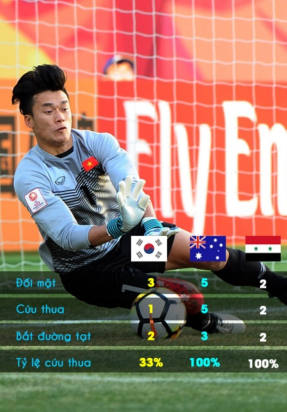 U23 Viet Nam,  U23 Syria,  Park Hang-seo,  Bui Tien Dung,  Quang Hai anh 3