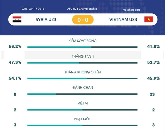 U23 Viet Nam,  U23 Syria,  Park Hang-seo,  Bui Tien Dung,  Quang Hai anh 5