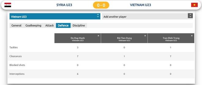 U23 Viet Nam,  U23 Syria,  Park Hang-seo,  Bui Tien Dung,  Quang Hai anh 4