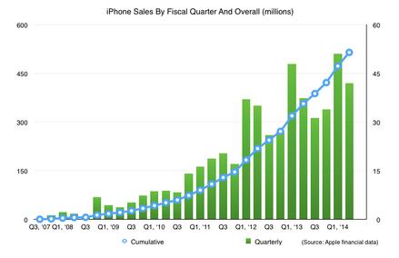 Apple da ban duoc 500 trieu chiec iPhone hinh anh 2
