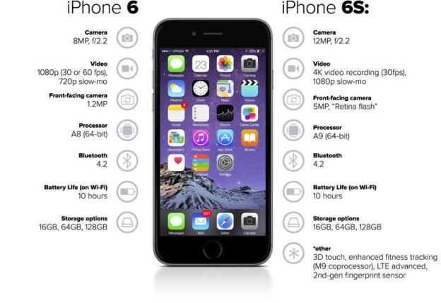Ban se mua iPhone 7 hay cho 7S hinh anh 2