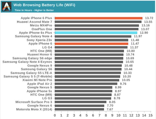 iPhone 6S vuot hieu nang may Android khung hinh anh 3