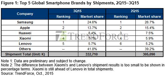 Samsung tiep tuc gap kho khan trong nam 2015 hinh anh 2 Top 5 hãng sản xuất di động hàng đầu thế giới theo báo cáo 10/2015 của TrendForce.