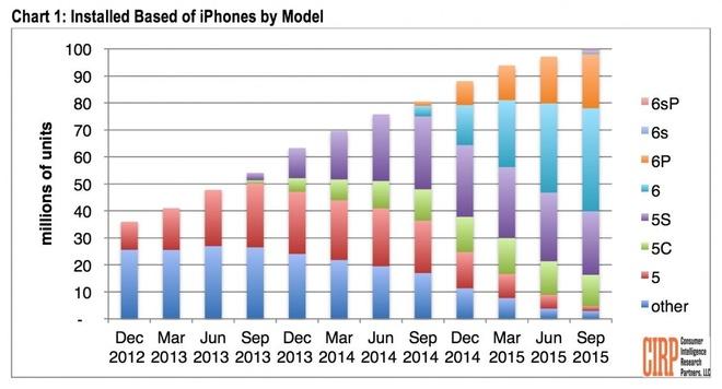 Apple vuot cot moc 100 trieu nguoi dung iPhone tai My hinh anh 2