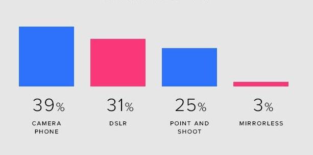 42% anh di dong tren Flickr chup bang iPhone hinh anh 1