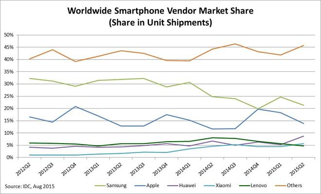 Ai da giet HTC? hinh anh 5 Thị phần smartphone theo hãng sản xuất từ IDC từ 2012 - 2015.