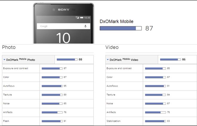 Galaxy S6 Edge+ va Xperia Z5 co may anh tot nhat hinh anh 1