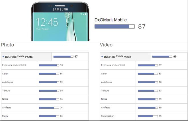 Galaxy S6 Edge+ va Xperia Z5 co may anh tot nhat hinh anh 2