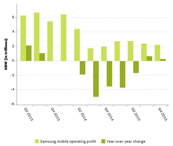 Galaxy S6 va Note 5 giup Samsung lai lon hinh anh 2