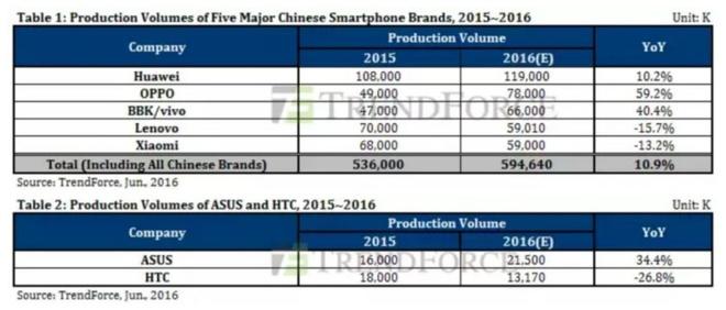 Oppo, Vivo lam le ngoi vi Huawei, HTC tut doc hinh anh 1
