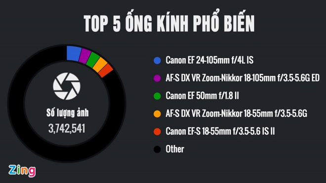 Canon 5D Mark III la camera chuyen nghiep pho bien nhat hinh anh 3