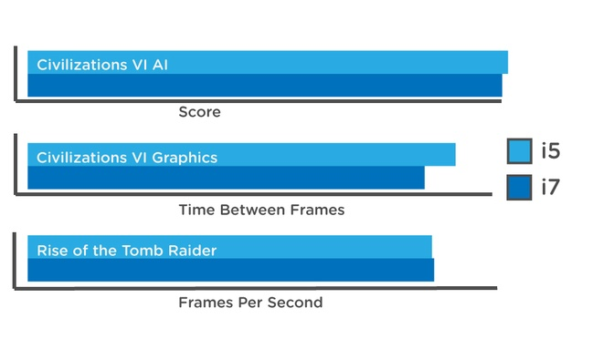 Dung phi tien vao vi xu ly i7 cua Intel hinh anh 4