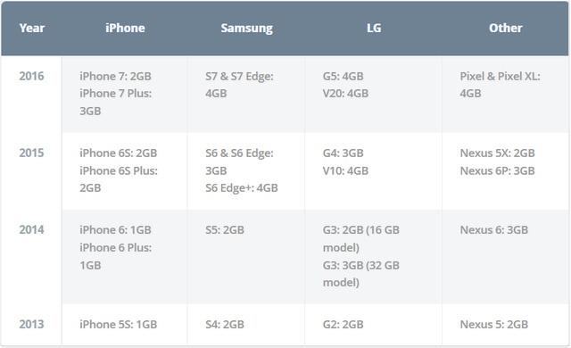 iOS hay Android quan ly RAM tot hon? hinh anh 1