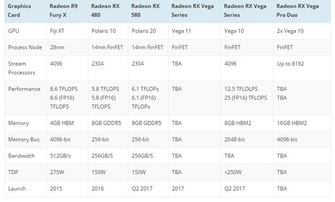 Lo AMD Radeon RX Vega Pro Duo moi anh 2