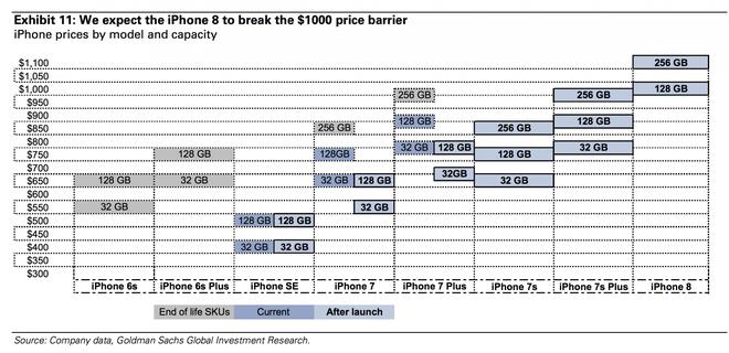 iPhone 8 se co gia 1.000 USD, ra mat thang 9 hinh anh 1