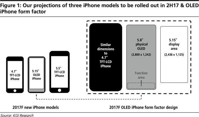 Vi sao iPhone 8 se co gia cao ky luc? hinh anh 2