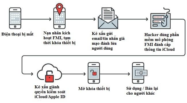 iPhone phi phap duoc tau tan tren thi truong cho den the nao? hinh anh 2