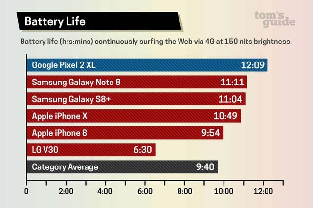 iPhone X va Galaxy Note 8: Man hinh lon hon se thang? hinh anh 4