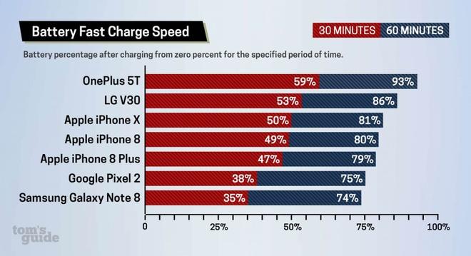 Smartphone nao co toc do sac nhanh nhat? hinh anh 1