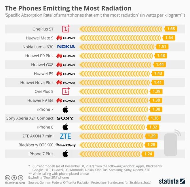 Smartphone nao phat ra buc xa nhieu nhat? anh 1