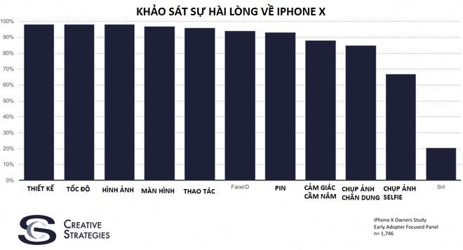 iPhone X gan nhu hoan hao ngoai tru mot thu hinh anh 1