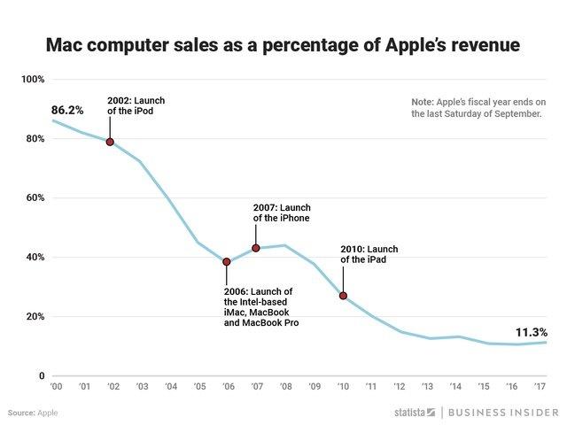 Tung cuu Apple, nhung may Mac dang la mang kinh doanh 'beo bot' nhat hinh anh 1