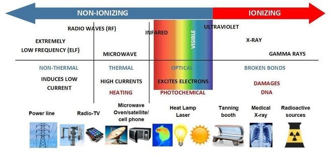 Sóng radio sử dụng trong kết nối di động không gây nguy hiểm. Ảnh: University of Washington.