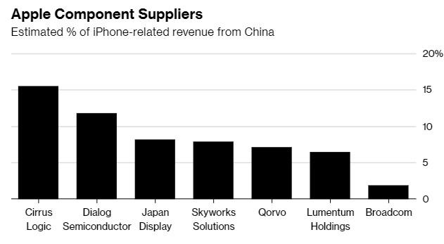Tỷ lệ doanh thu từ iPhone của một số nhà cung cấp linh kiện, dựa theo số liệu iPhone bán ra tại thị trường Trung Quốc. Ảnh: Bloomberg.