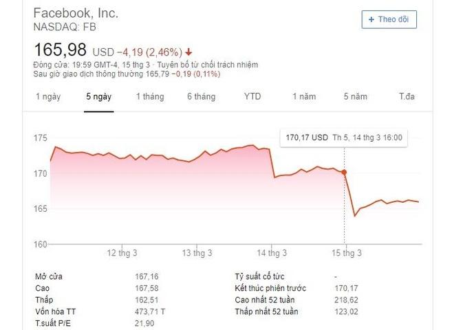 Facebook mat 21 ty USD sau vu xa sung o New Zealand va nhan su bo di hinh anh 2