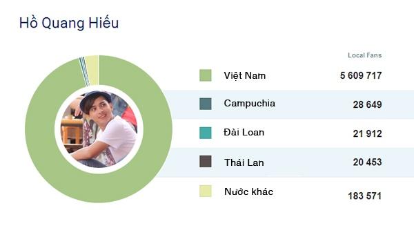 8 sao Viet co luong fan theo doi nhieu nhat tren Facebook hinh anh 11