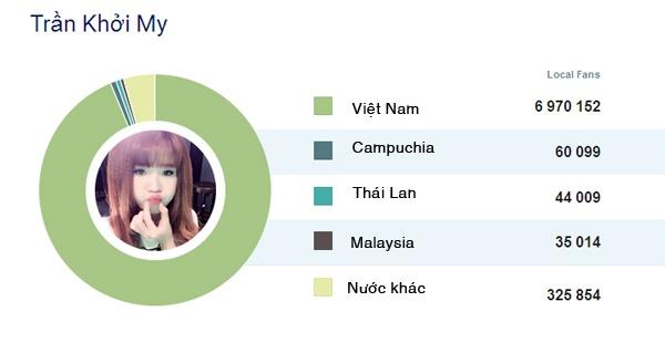 8 sao Viet co luong fan theo doi nhieu nhat tren Facebook hinh anh 3