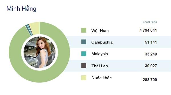 8 sao Viet co luong fan theo doi nhieu nhat tren Facebook hinh anh 15