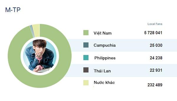 8 sao Viet co luong fan theo doi nhieu nhat tren Facebook hinh anh 7