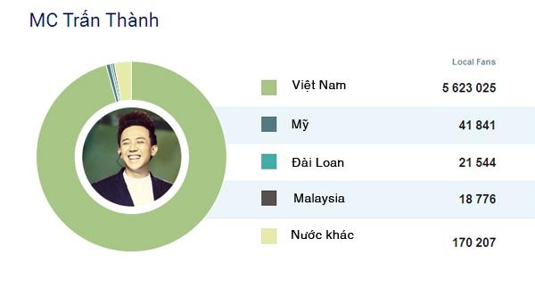 8 sao Viet co luong fan theo doi nhieu nhat tren Facebook hinh anh 9