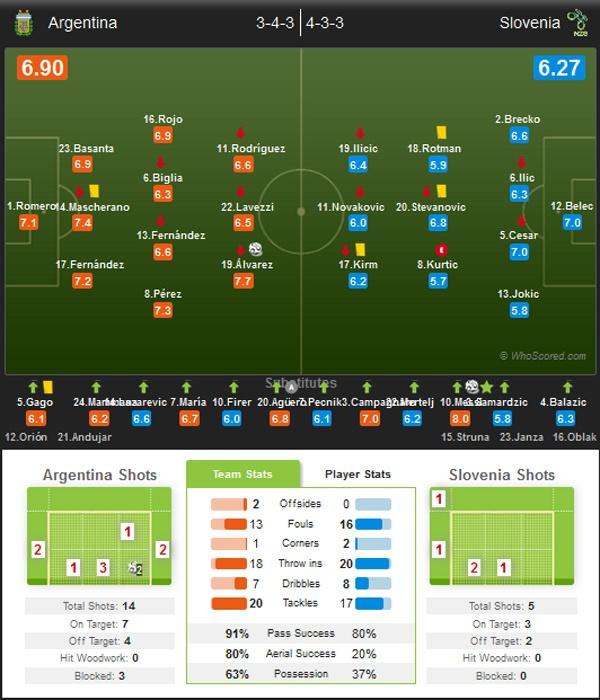 Messi ghi ban giup DT Argentina thang Slovenia 2-0 hinh anh 7