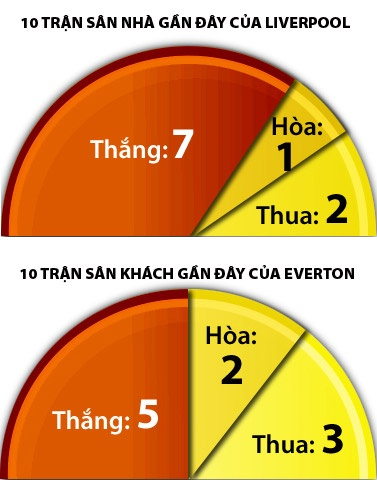 Liverpool - Everton: Derby mot chieu hinh anh 3 a