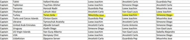 FIFA bi to gian lan phieu bau Qua bong vang 2014 hinh anh 2 a