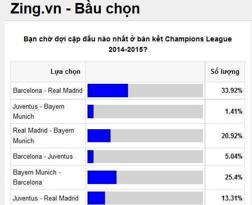 Ban ket Champions League: Barca dung Bayern, Juve gap Real hinh anh 10