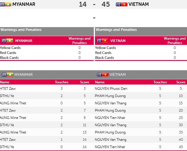 Kinh ngu Viet Nam 4 lan pha ky luc SEA Games hinh anh 15