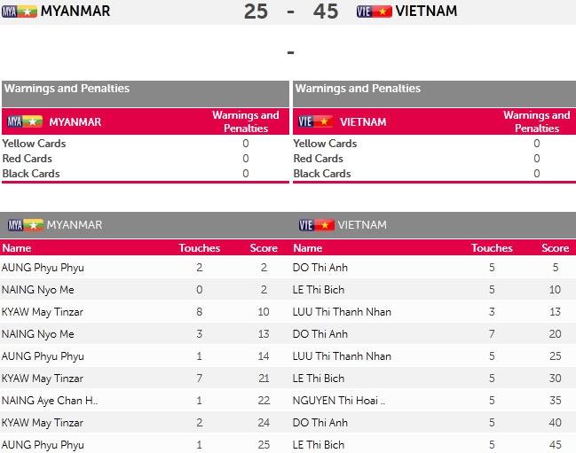 Kinh ngu Viet Nam 4 lan pha ky luc SEA Games hinh anh 16
