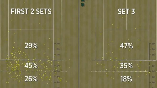 Nhung ly do khien Federer thua Djokovic hinh anh 3