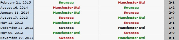 Swansea 2-1 M.U: 'Quy do' thua nguoc hinh anh 4