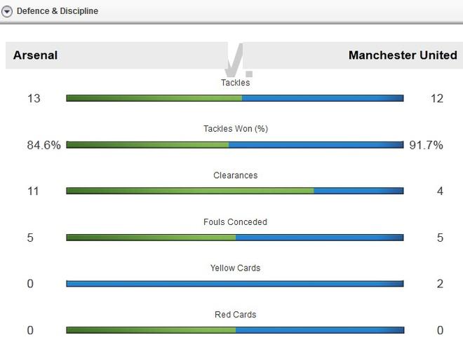 Sanchez, Oezil ghi ban giup Arsenal thang MU 3-0 hinh anh 23