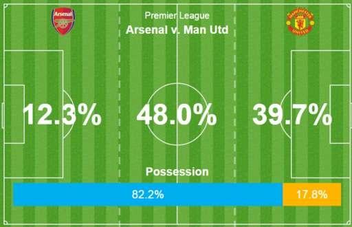 Sanchez, Oezil ghi ban giup Arsenal thang MU 3-0 hinh anh 15