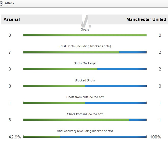 Sanchez, Oezil ghi ban giup Arsenal thang MU 3-0 hinh anh 22