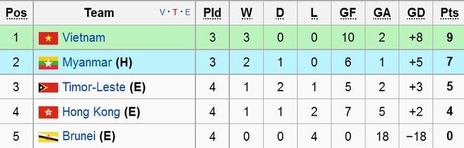 U19 Viet Nam gianh ve du vong chung ket U19 chau A 2016 hinh anh 2