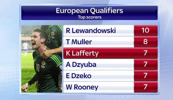 Lewandowski - chan sut hay nhat vong loai EURO 2016 hinh anh 10