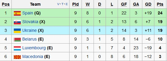 Thang 4-0, DT Tay Ban Nha vuot qua vong loai EURO 2016 hinh anh 9